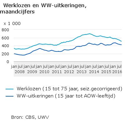 werklozen-en-ww-uitkeringen-maandcijfers-16-10-19
